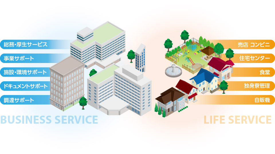 BUSINESS SERVICE[総務・厚生サービス 事業サポート 施設・環境サポート 人材サポート 調達サポート] LIFE SERVICE[売店 コンビニ 従業員クラブ 食堂 独身寮管理]